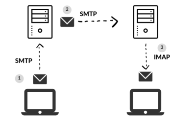 Sejarah SMTP